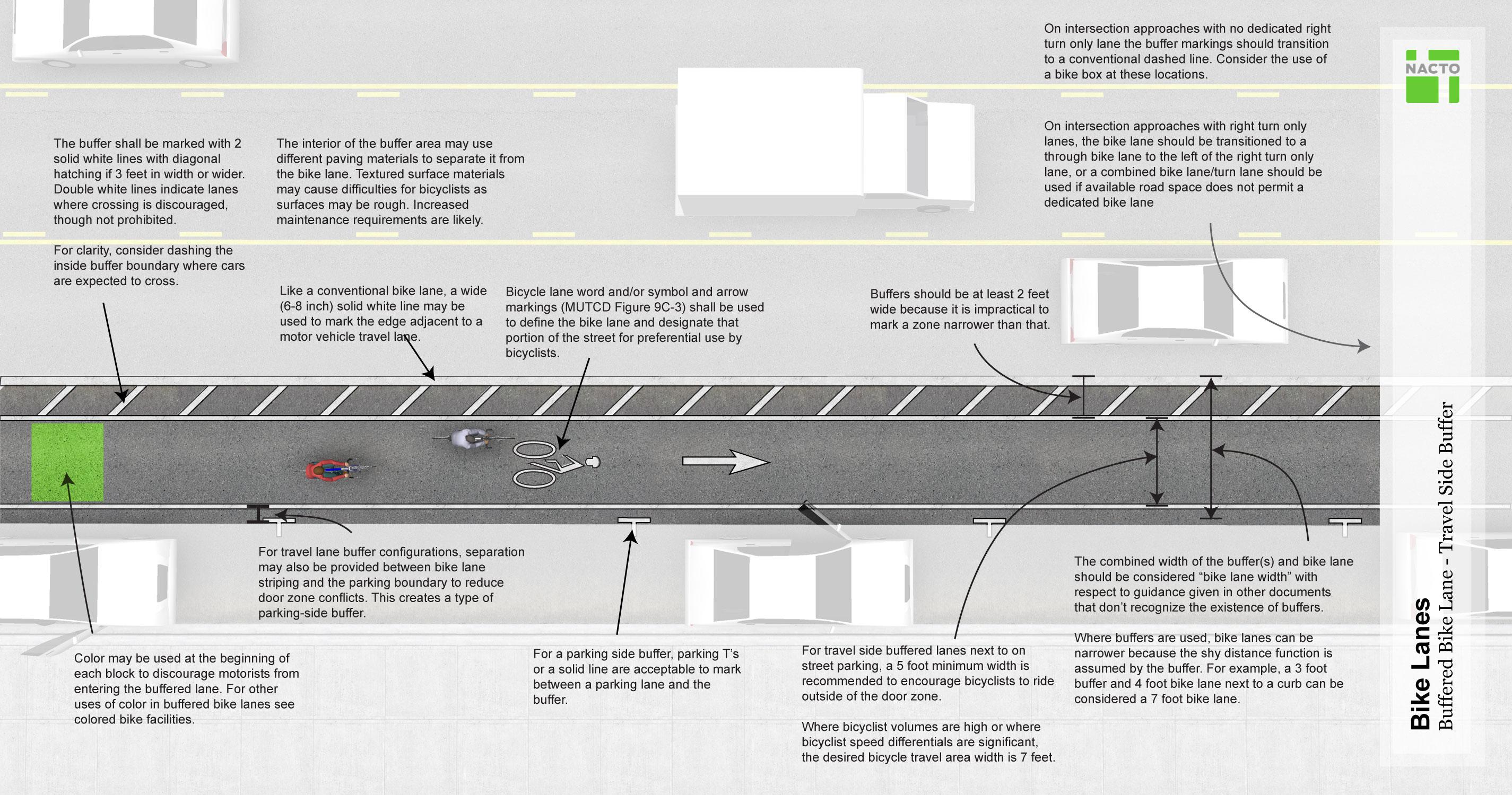 Urban bikeway design guide buycottarizona