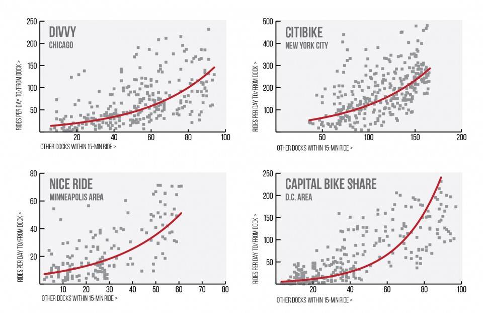Walkable Bike Share - 4 graphs