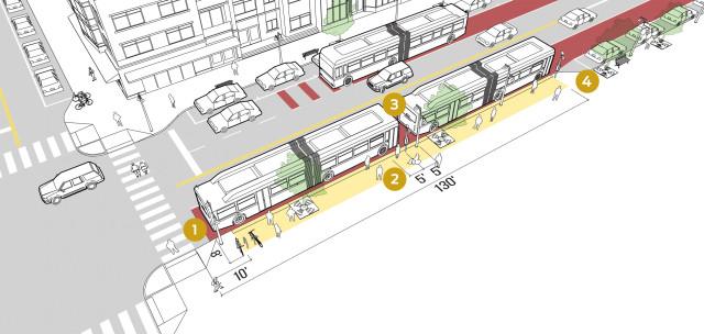 Platform Length