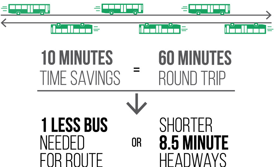 Example of operational savings from transit improvements.