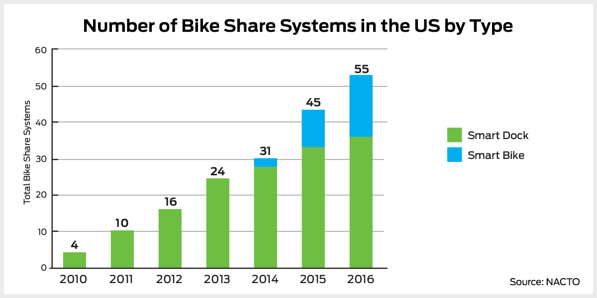 Smart bike systems are gaining in popularity, but smart dock systems still predominate.