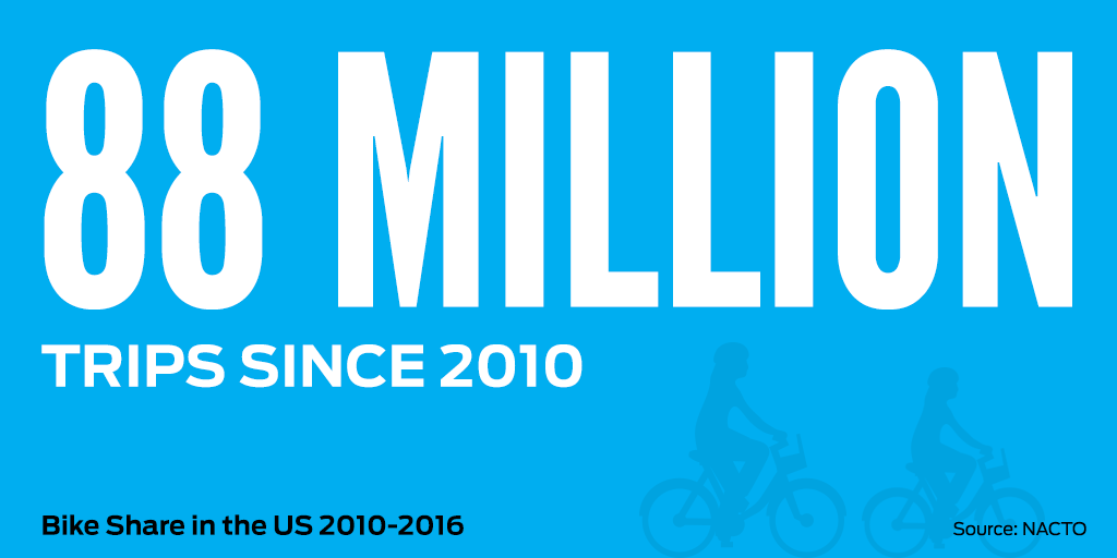 88 Million Bike Share Trips Since 2010