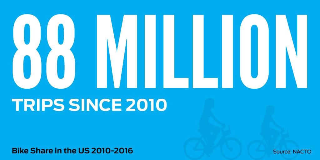 88 Million Bike Share Trips Since 2010