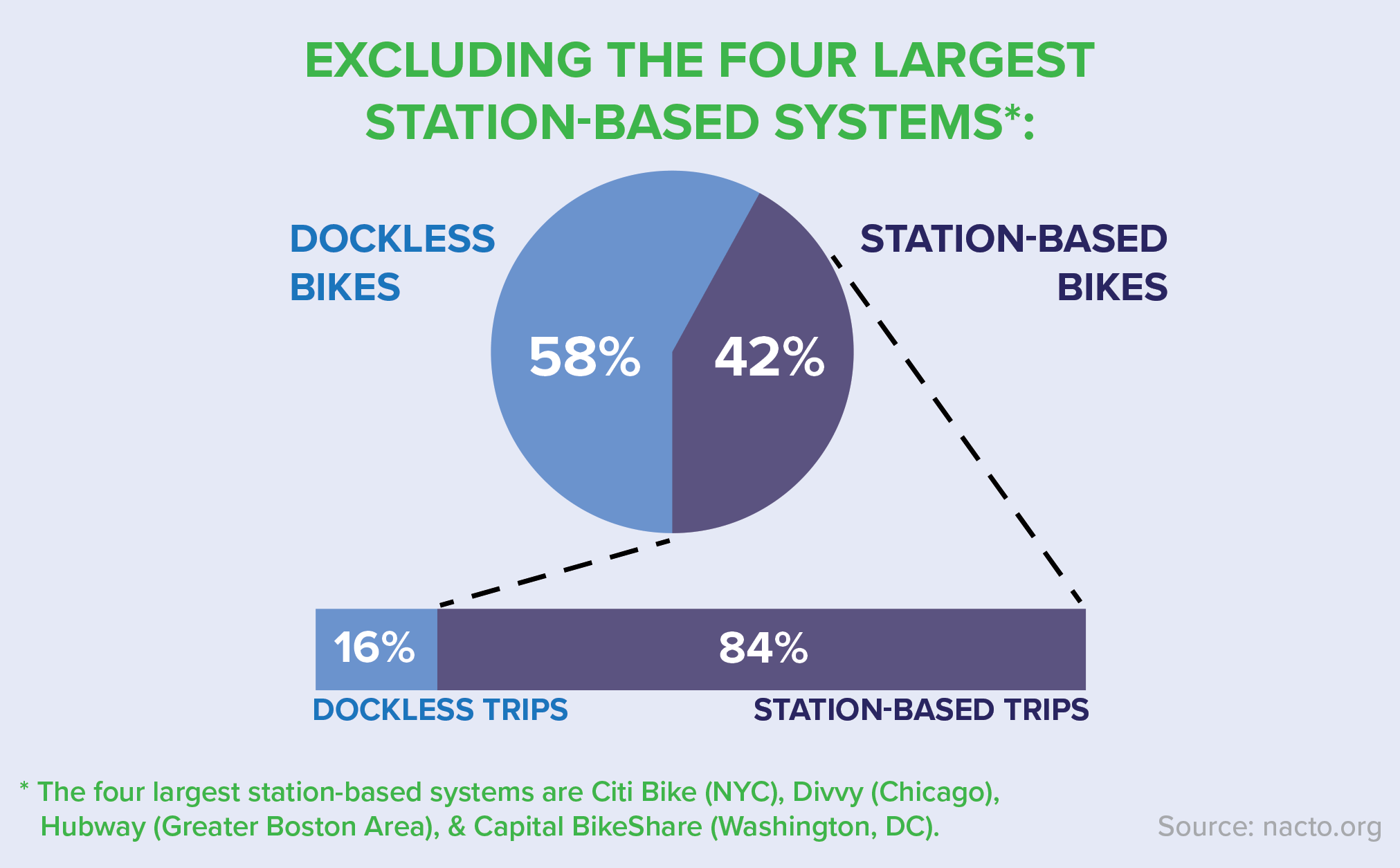 Bike Share in the U S : 2017 | National Association of City