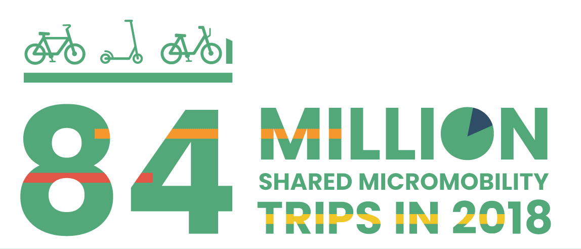 Shared Micromobility in the U S : 2018 | National Association of