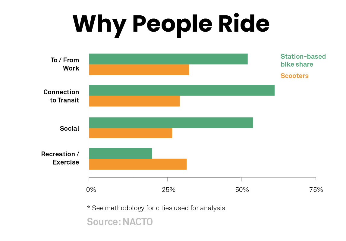 Shared Micromobility in the U S : 2018 | National