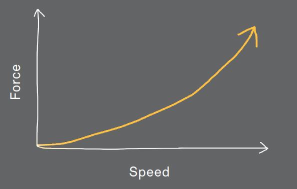 How Speed Kills