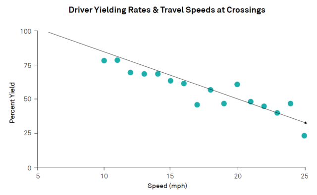 Setting Turn Speeds through Curb Radii
